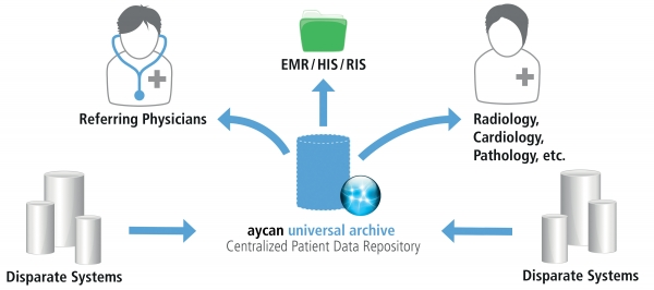 aycan universal archive, a vendor neutral archiving and distribution system