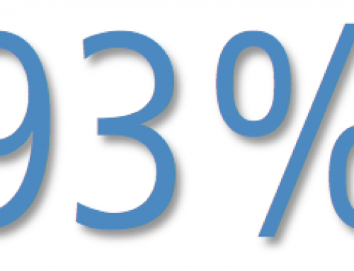 """Following a recent survey, 93% of our customers gave us a satisfaction rating of """"excellent"""" (a score of 9 or 10)."""
