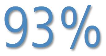 aycan customer satisfaction survey 93%